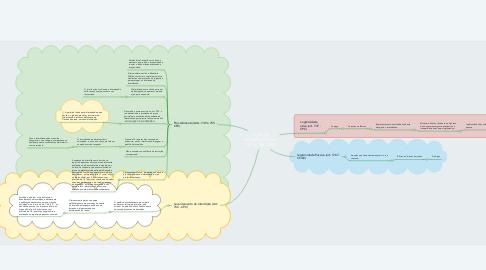 Mind Map: AÇÃO DE INTERDIÇÃO (arts. 747 ao 758 - CPC)