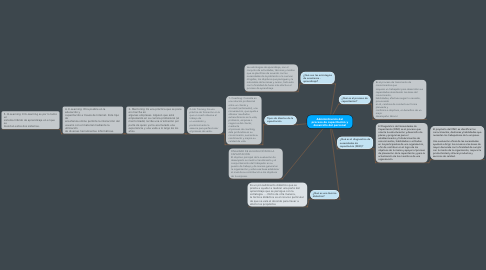 Mind Map: Administración del proceso de capacitación y desarrollo del personal
