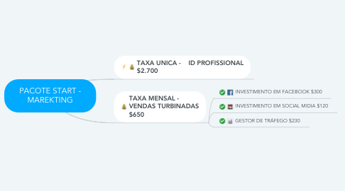 Mind Map: PACOTE START - MAREKTING