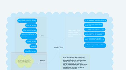 Mind Map: Geocultural Scientific Literacy