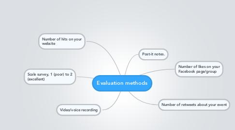 Mind Map: Evaluation methods