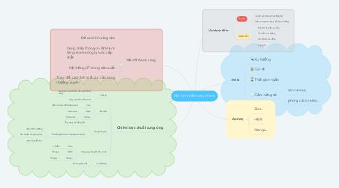 Mind Map: Mô hình thời trang nhanh
