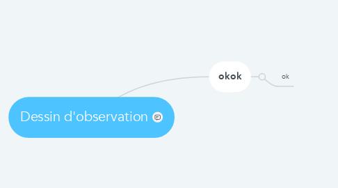 Mind Map: Dessin d'observation