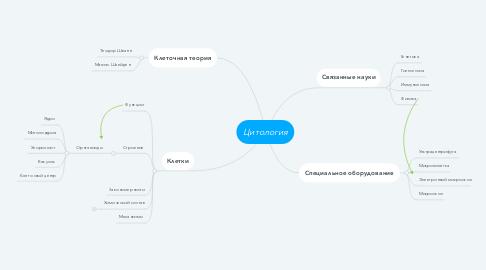 Mind Map: Цитология