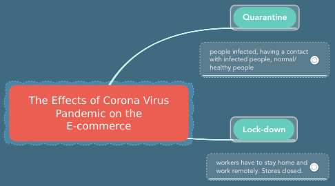Mind Map: The Effects of Corona Virus Pandemic on the E-commerce