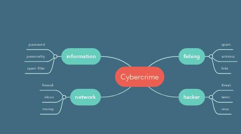 Mind Map: Cybercrime