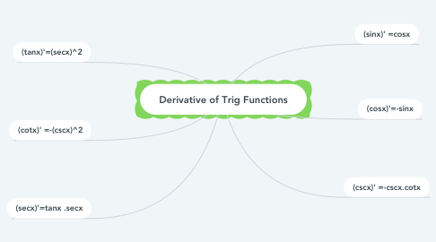 Mind Map: Derivative of Trig Functions