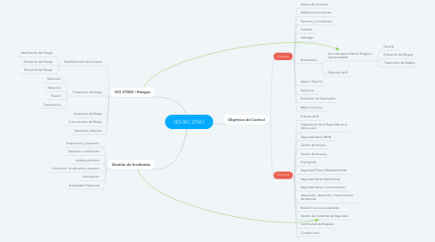 Mind Map: ISO/IEC 27001