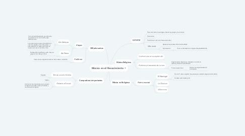 Mind Map: Música en el Renacimiento