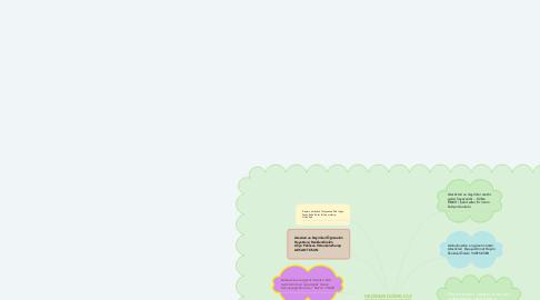 Mind Map: GEÇMİŞİN GİZEMİ ÇÖZ  BAKALIM BU SÖZLER  ATSÖZLERİ VE DEYİMLER  SLOGAN KAVRAM  HARİTASI