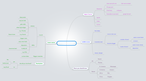 Mind Map: Geography -RIVERS