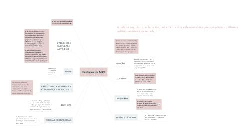 Mind Map: Festivais da MPB