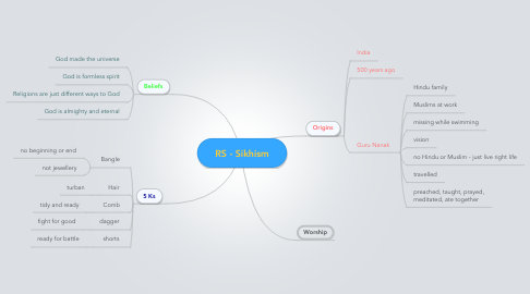 Mind Map: RS - Sikhism
