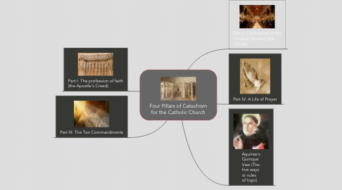 Mind Map: Four Pillars of Catechism for the Catholic Church
