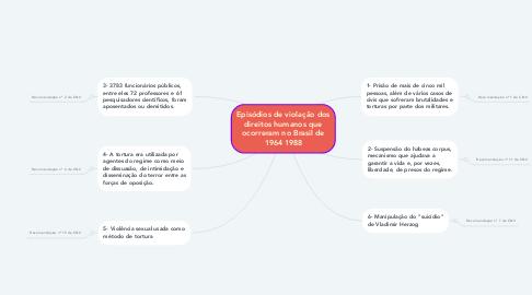 Mind Map: Episódios de violação dos direitos humanos que ocorreram no Brasil de 1964 1988