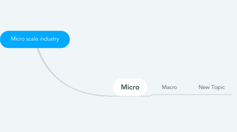Mind Map: Micro scale industry