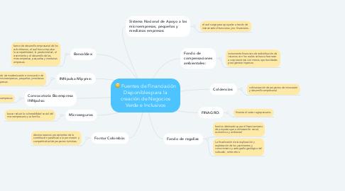 Mind Map: Fuentes de Financiación Disponibles para la creación de Negocios Verde e Inclusivos