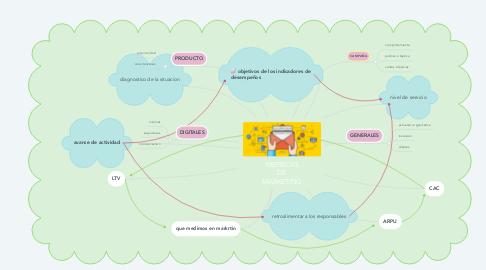 Mind Map: METRICAS DE MARKETING
