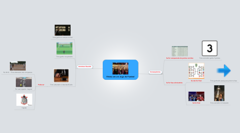 Mind Map: Vitória em um Jogo de Futebol
