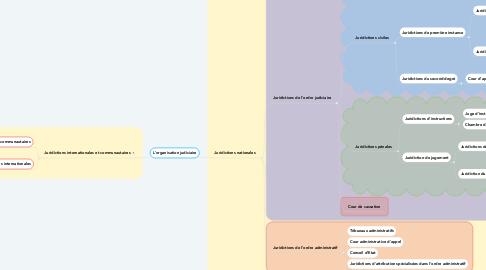 Mind Map: L'organisation judiciaire