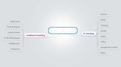 Mind Map: tools used in traditional and E teaching
