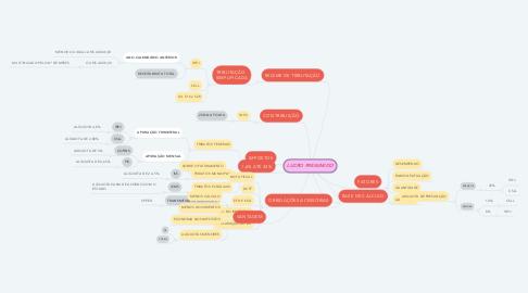 Mind Map: LUCRO PRESUMIDO