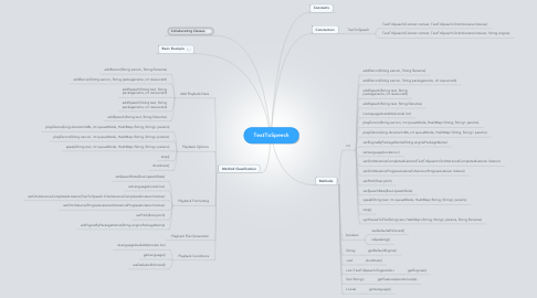 Mind Map: TextToSpeech