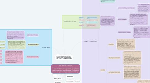 Mind Map: NORMATIVIDAD DEL SISTEMA FINANCIERO