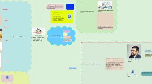 Mind Map: PROCESO DE SUPERACIÓN DE UNA NECESIDAD DE INFORMACIÓN.