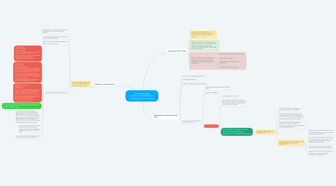 Mind Map: Transformaciones económicas del Porfiriato a la etapa pos-revolucionaria