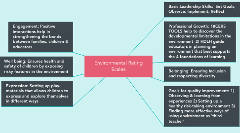 Mind Map: Environmental Rating Scales