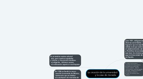 Mind Map: La creación de la universidad           y la casa de moneda