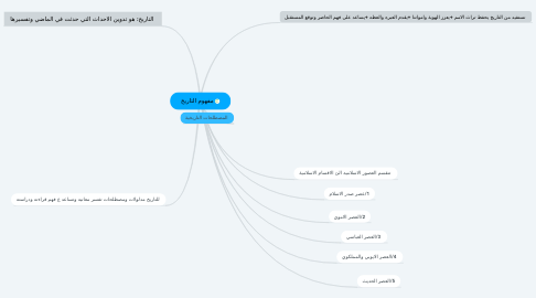 Mind Map: مفهوم التاريخ