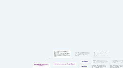 Mind Map: Metodología cualitativa y cuantitativa