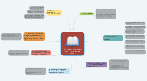 Mind Map: MANUAL DE FUNCIONES POR COMPETENCIA MFPC