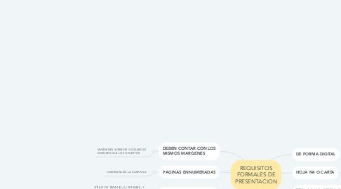 Mind Map: REQUISITOS FORMALES DE PRESENTACION