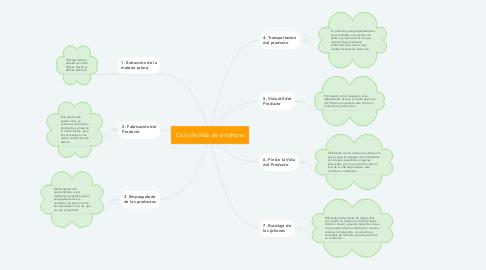 Mind Map: Ciclo de Vida de un Iphone