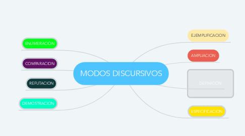 Mind Map: MODOS DISCURSIVOS