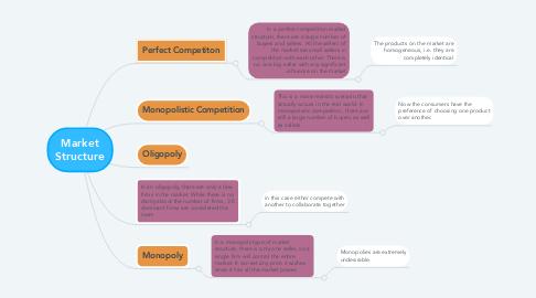Mind Map: Market Structure