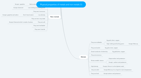Mind Map: Physical properties of metals and non metals (1)