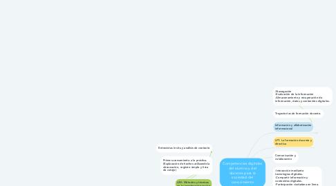 Mind Map: Competencias digitales del alumno y del docente para la sociedad del conocimiento