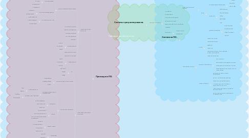 Mind Map: Программное обеспечение.