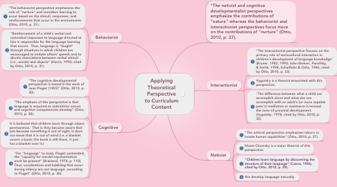 Mind Map: Applying Theoretical Perspective to Curriculum Content