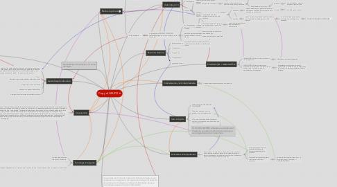 Mind Map: Copy of GRUPO 6