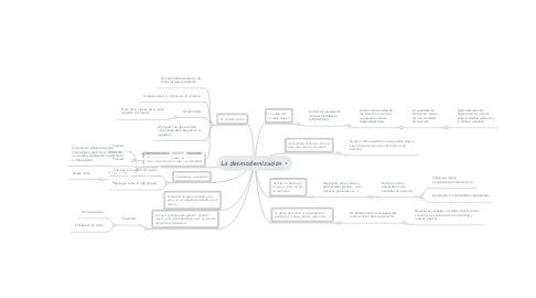 Mind Map: La desmodernización
