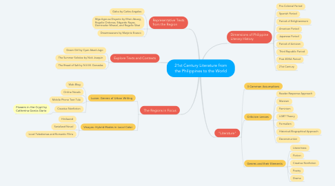 Mind Map: 21st Century Literature from the Philippines to the World