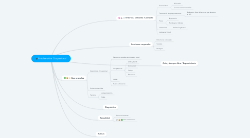 Mind Map: Problemática Ocupacional