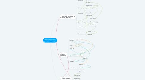 Mind Map: OSPE :opération service permaculture écologie