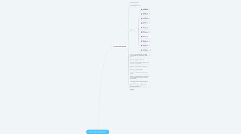 Mind Map: PROFISSÃO DA DÉCADA