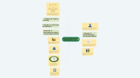 Mind Map: Proceso de Mejora de las Habilidades Directivas